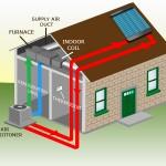 solarna klima